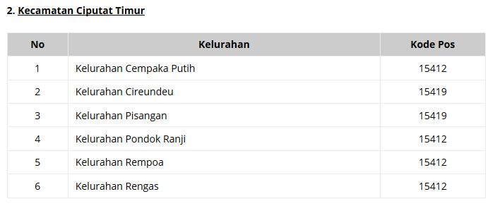 Daftar Kelurahan Yang Terdaftar Kode Pos Tangerang Selatan Ciputat