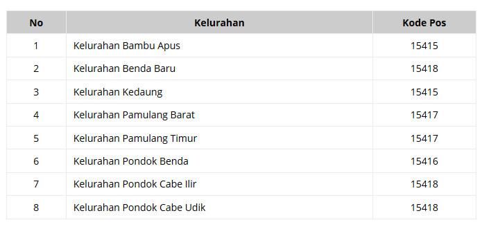 Kode Pos Tangerang Selatan Terbaru